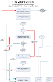File The Wright System Flow Chart Png Wikimedia Commons