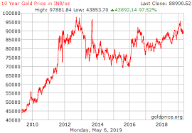 Gold Chart Historical 100 Years Chart Price Of Gold 50 Years