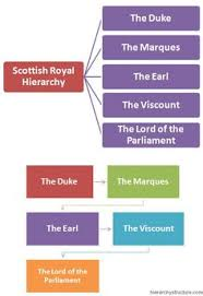 14 Best Royal Hierarchy Images Prince Of Wales Britain