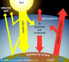 green house effect greenhouse effect definition diagram causes facts