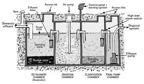 similiar aerator septic systems diagrams keywords optimize your septic tank system pictures to pin