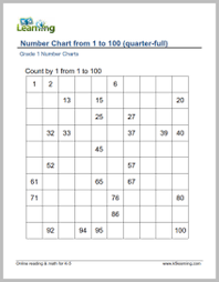 Count By 7 Chart 7 Grade 1 Number Chart Counting By 1s Number To 100