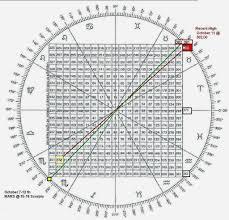Gann Square Of 12 Chart William Delbert Gann Gann Square Of Nine Http Www