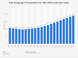 India Population Chart 2015 India Median Age Of The Population 1950 2050 Statista