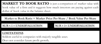 Ratios In Balance Sheet Market To Book Ratio Formula Calculation Example