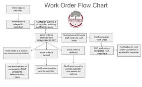 Order Flow Chart Maintenance Operations Work Order Flow Chart