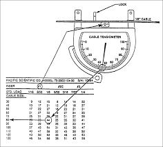 Aircraft Cable Chart Aircraft Control Cable Tensioning Aircraft Maintenance