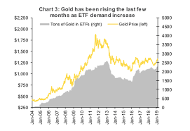 Gold Volatility And Investing Into 2020 And Beyond See