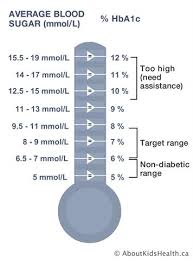 A1c 5 7 Average Blood Sugar Chart What Is A Good A1c Reading