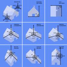 parison of several types of graphical projection