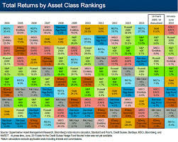 Chart The Historical Returns By Asset Class Over The Last