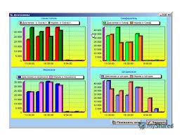 Презентация на тему Столбчатые диаграммы Построение столбчатой  3