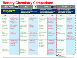 Battery Chemistry Comparison Chart Introduction To Battery Management Part 1 Battery