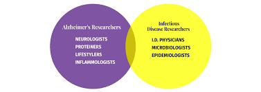 Bacteria And Viruses Venn Diagram