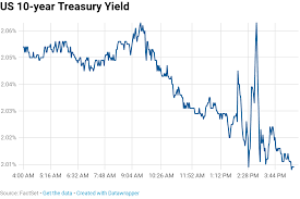 Us 10 Year Bond Yield Chart 10 Year Yield Falls After Fed Cuts Rates Calls Move An