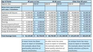 Home Renovation Spreadsheet For Costs Bathroom Remodel Cost Estimator Pavementscorp Info