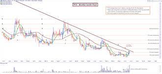 Can Asx Chart Peninsula Energy Limited Asx Pen Pen Chart Page 1