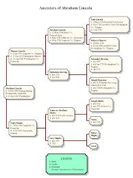 Abraham Generation Chart Genbox Sample Ancestor Chart