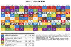 Asset Class Returns 18h1 Real Estate Charts Blog