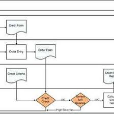 Sales Quotation Process Flow Chart Www Bedowntowndaytona Com