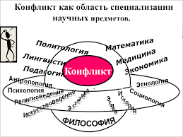 Конфликтологическая компетентность в социологии психологии  Конфликт междисциплинарный объект