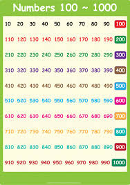 1 1000 Chart Number Words Chart 1 1000 Math Worksheets Free Math