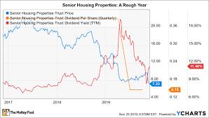 Is Senior Housing Properties Trust Stock A Buy The Motley