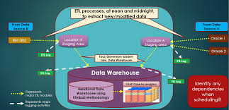 Etl Architecture Design Data Warehousing Extract Transform Load Etl 13 Tips And