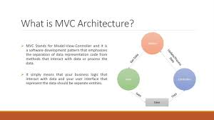 Mvc Pattern New How To Use MVC Architecture In PHP YouTube