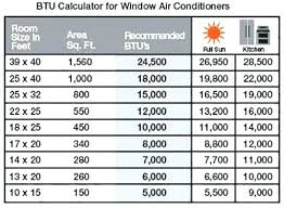 Window Air Conditioner Sizing Chart How To Calculate Btu For Window Air Conditioner