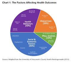 Bridging The Health Community Development Divide Federal