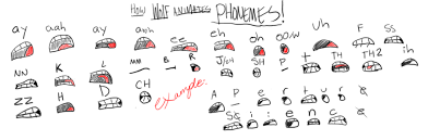 Phoneme Chart By Wolf Shadow77 On Deviantart In 2019
