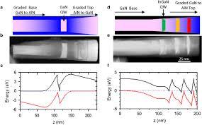 a schematic representation of polarization induced nanowire a schematic representation of polarization induced nanowire light emitting diode pinled