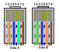 ethernet cable wiring diagram crossover on ethernet images free Cat 5 Crossover Diagram ethernet cable lan cable & crimping raatdeen · source crossover cable color code wiring diagram house electrical on cat5 cat 5 crossover cable diagram