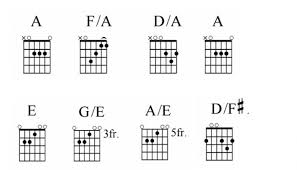 Guitar Chord Notes Chart Root Notes And Slash Chords Guitar Noise
