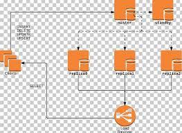 Postgresql Chart Load Balancing Postgresql Replication High Availability
