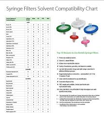 Filter Membrane Compatibility Chart Restek 26150 Syringe Filter 13 Mm Diameter 0 22 M
