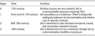 In other words, parameter values can change as a function of time. Types And Mechanisms Of Syntactic Change Part I The Cambridge Handbook Of Historical Syntax