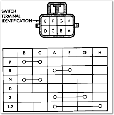 96 jeep cherokee the neutral safety switch bypass from the looks of this diagram b and c