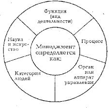 Реферат Менеджмент как тип управления com Банк  Менеджмент как тип управления
