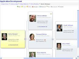 Peoplesoft Organizational Chart 29 Unmistakable Oracle Organizational Chart