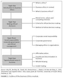 applied ethics and tertiary education in south africa teaching  figure 1 outline
