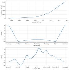 AMZN Stock Price Prediction ...