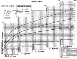 Interactive Growth Chart Child Growth Graph Download Baby Interactive Growth Chart