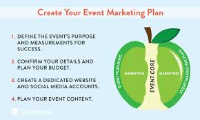 Event Marketing Plan How To Make Sure Yours Is Perfect