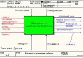 Информатика программирование Проектирование информационных  С точки зрения функциональности системы В рамках методологии idef0 integration definition for function modeling бизнес процесс представляется в виде