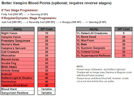 Blood Points Better Vampires