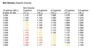 Specific Gravity Of Wine Chart 10 Gallons 38 L Of Beer From A Stovetop Boil Part 1 Of 2