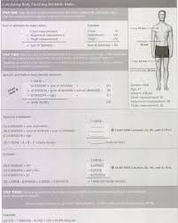 Issa Unit 11 Body Composition