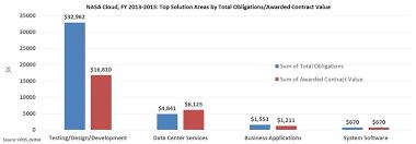 Chart On Cloud Computing Market Analysis Article Nasa Cloud Computing In Three